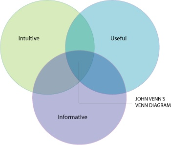 find-a-replacement-for-this-ugly-venn-diagram